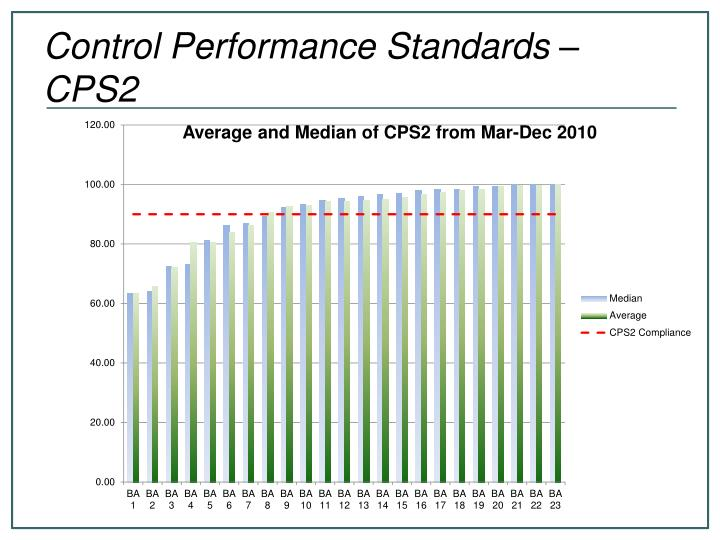 Control Performance Standards – CPS2
