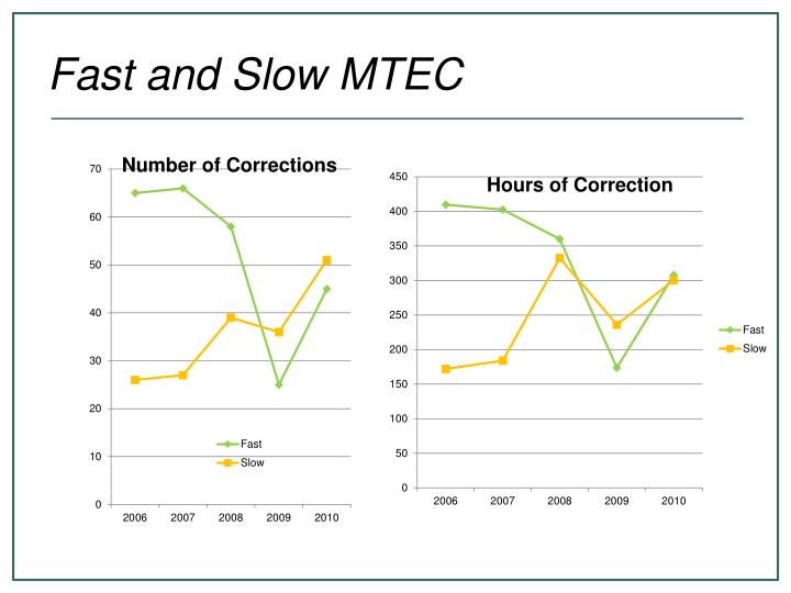 Fast and Slow MTEC