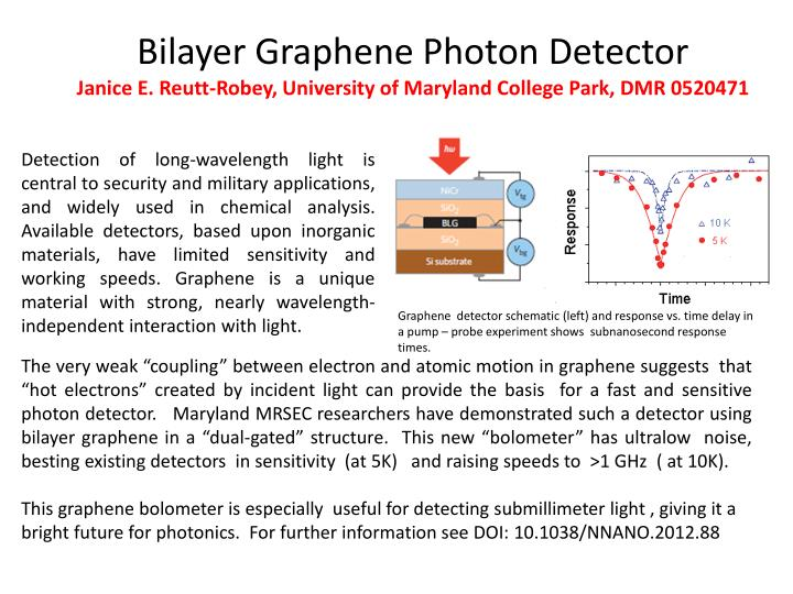 Detection of long-wavelength light is central to security and military applications, and widely used in chemical analysis.  Available detectors, based upon inorganic materials, have limited sensitivity and working speeds. Graphene is a unique  material with strong, nearly wavelength-independent interaction with light.