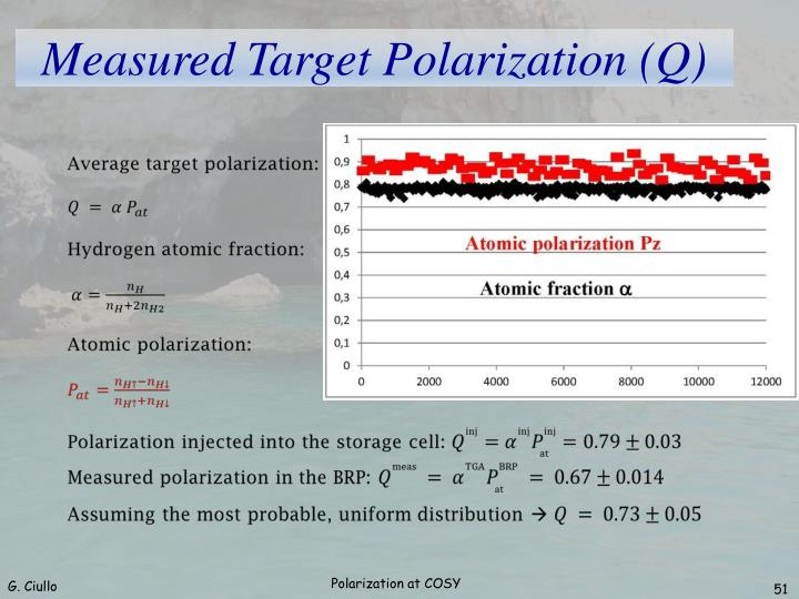 Measured Target Polarization (Q)