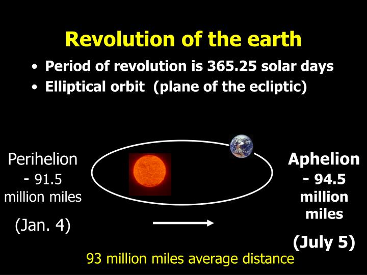 Revolution of the earth