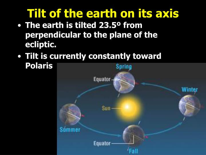 Tilt of the earth on its axis