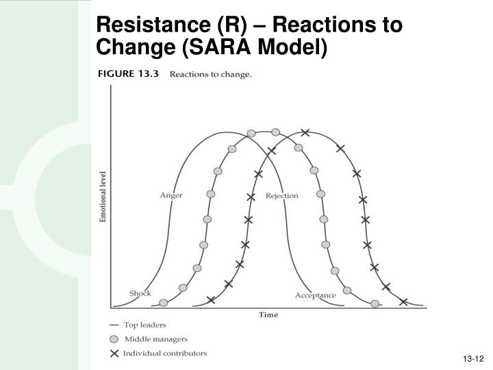 Resistance (R) – Reactions to Change (SARA Model)