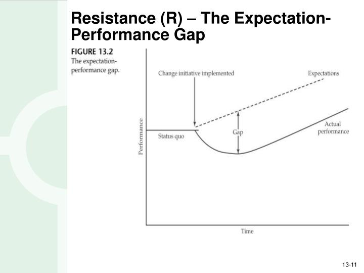 Resistance (R) – The Expectation-Performance Gap