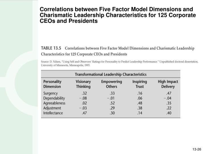Correlations between Five Factor Model Dimensions and Charismatic Leadership Characteristics for 125 Corporate CEOs and Presidents