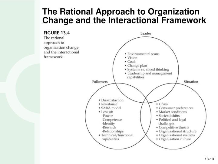The Rational Approach to Organization Change and the Interactional Framework