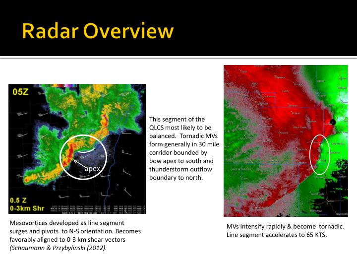 Radar Overview