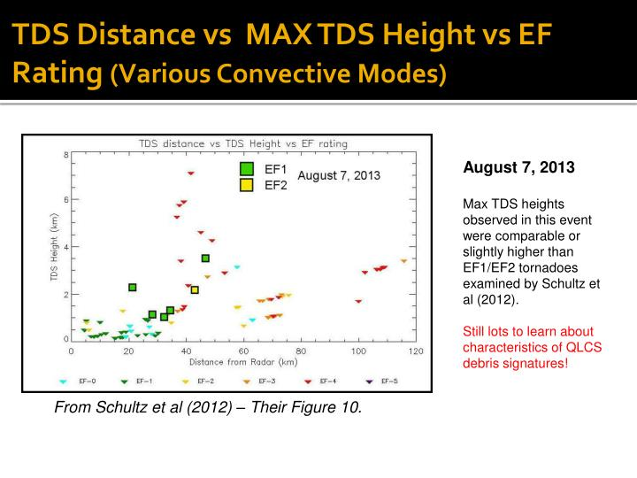 TDS Distance vs  MAX TDS Height vs EF