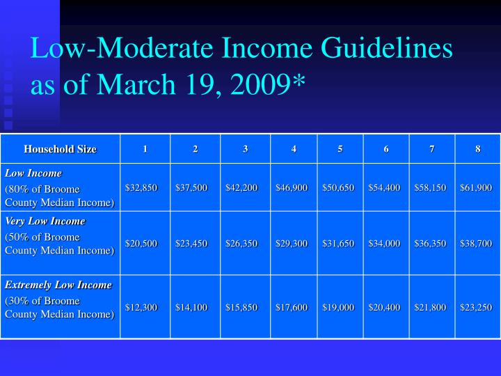Low-Moderate Income Guidelines as of March 19, 2009*