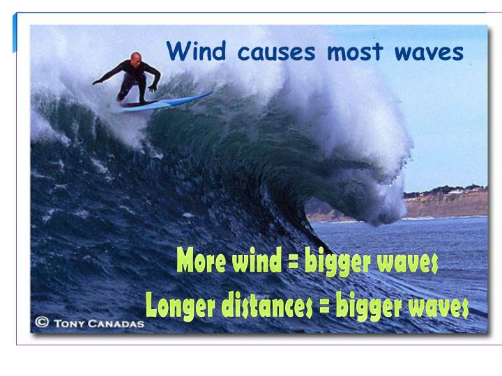 Wind causes most waves