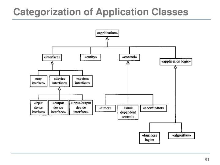 Categorization of Application Classes