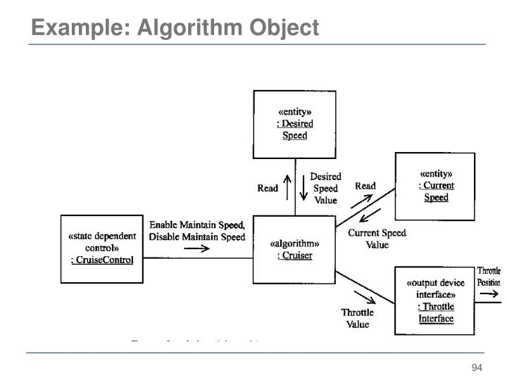 Example: Algorithm Object