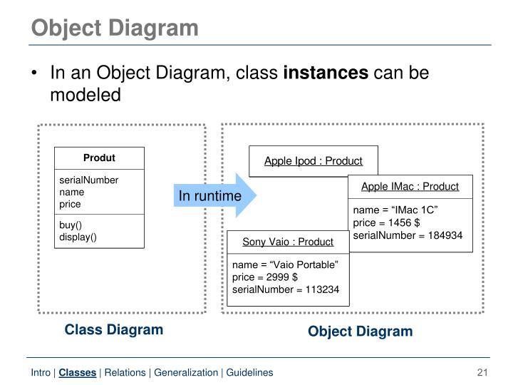 Object Diagram