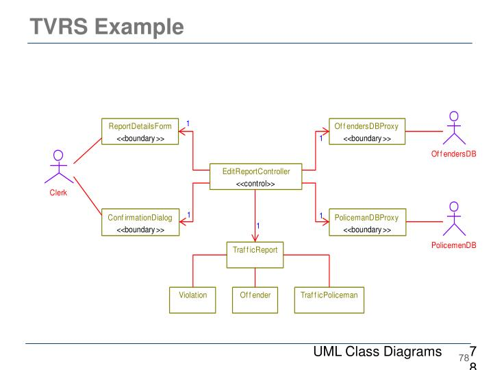 UML Class Diagrams