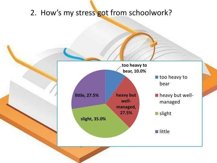 2.  How's my stress got from schoolwork?
