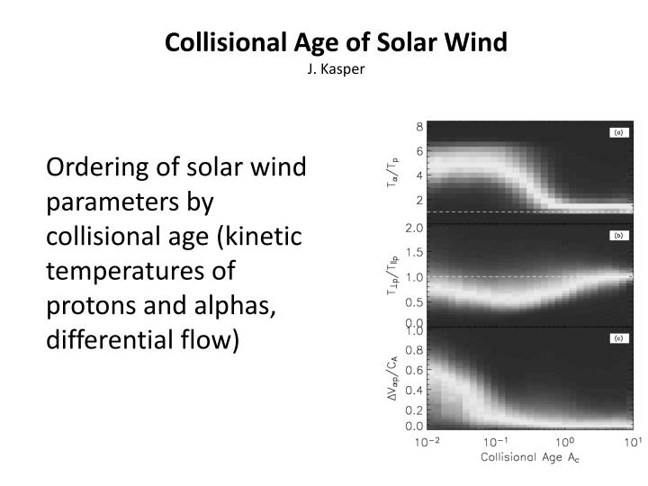 Collisional Age of Solar Wind