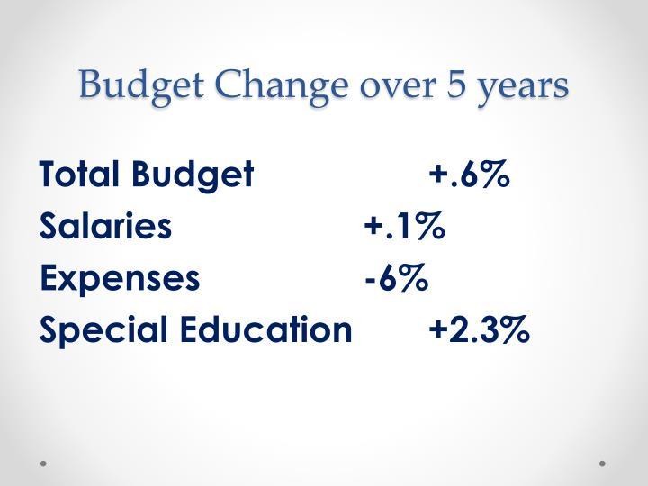 Budget Change over 5 years