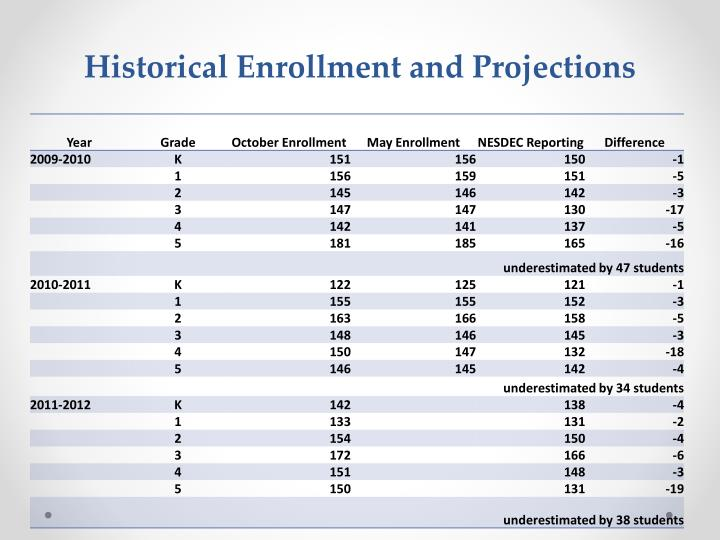 Historical Enrollment and Projections