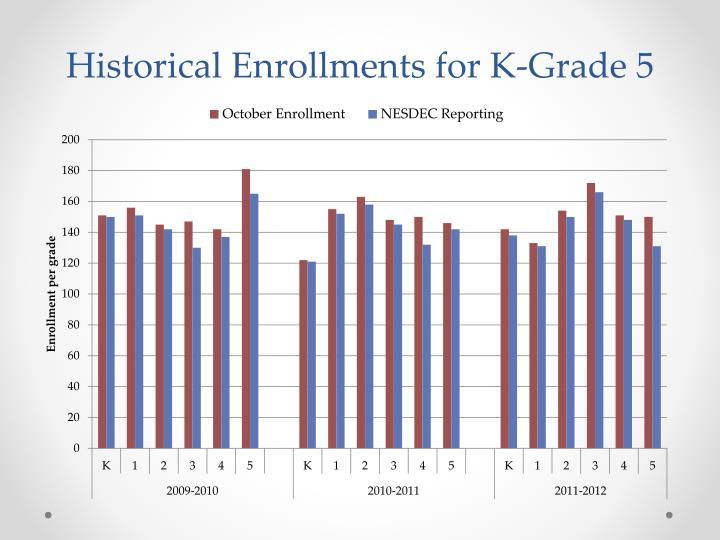 Historical Enrollments for K-Grade 5