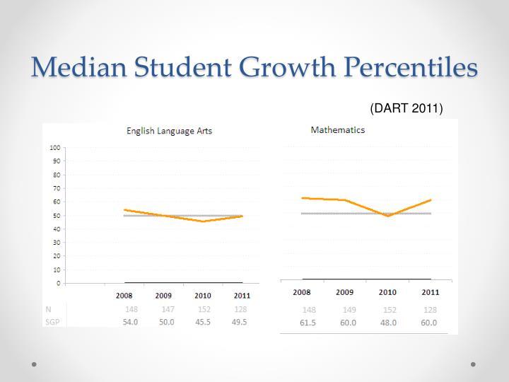 Median Student Growth Percentiles