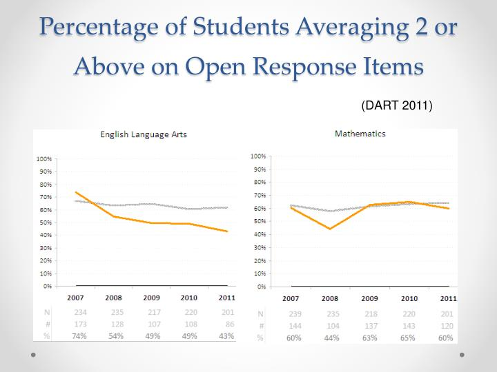 Percentage of Students