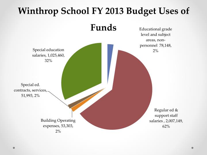 Winthrop School FY 2013 Budget Uses of Funds