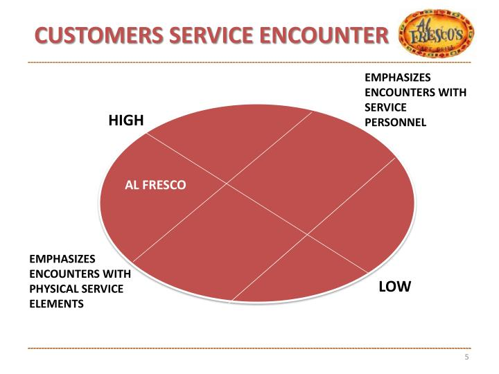 CUSTOMERS SERVICE ENCOUNTER
