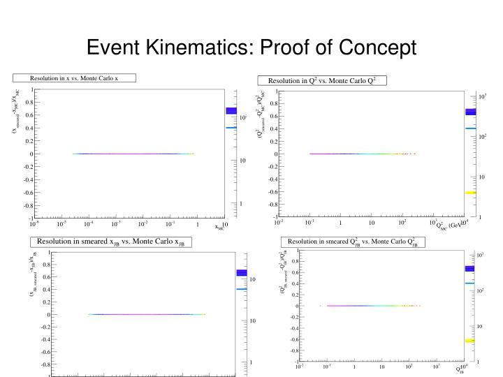 Event Kinematics: Proof of Concept