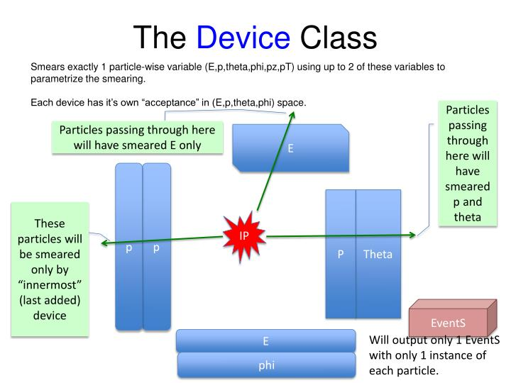 The device class