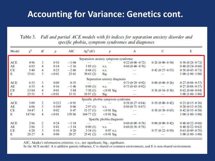 Accounting for Variance: