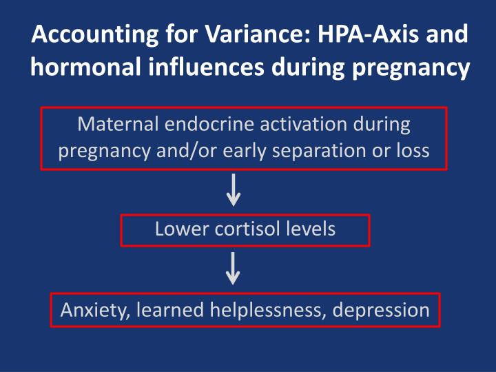 Accounting for Variance: HPA-Axis and