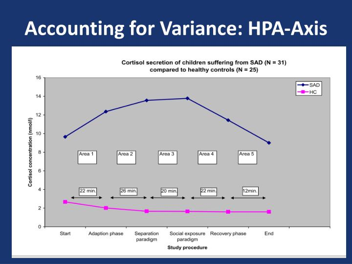 Accounting for Variance: HPA-Axis