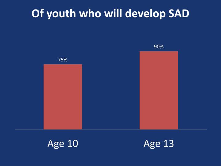 Of youth who will develop SAD