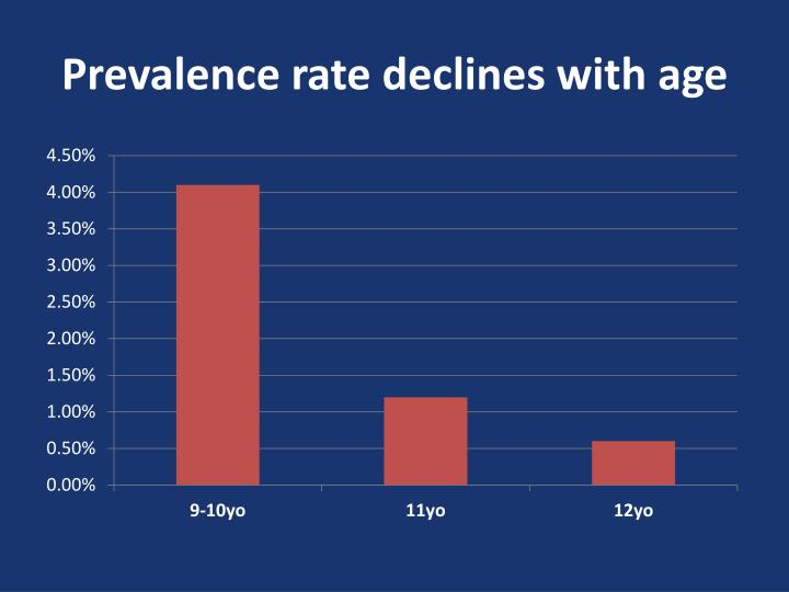Prevalence rate declines with age