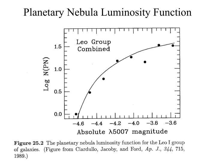 Planetary Nebula Luminosity Function