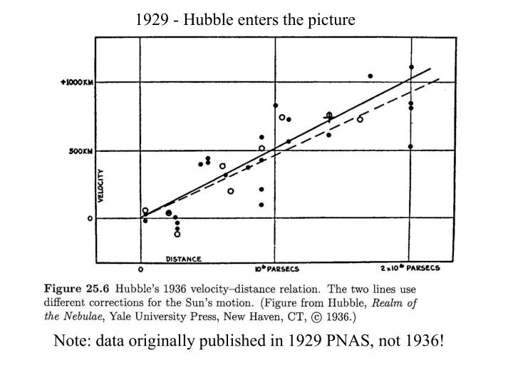 1929 - Hubble enters the picture