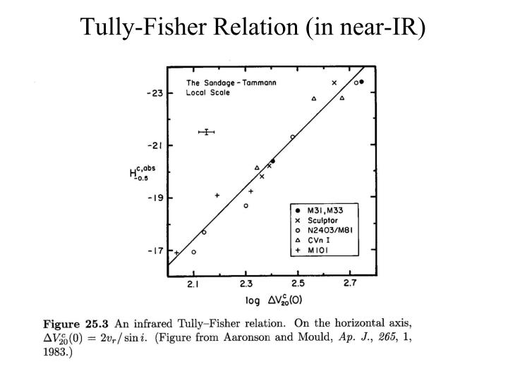 Tully-Fisher Relation (in near-IR)
