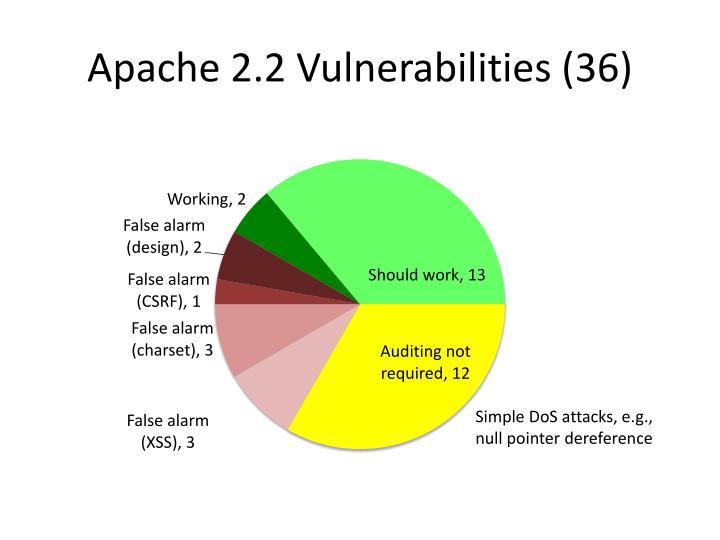 Apache 2.2 Vulnerabilities (36)