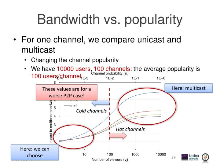 Bandwidth vs. popularity