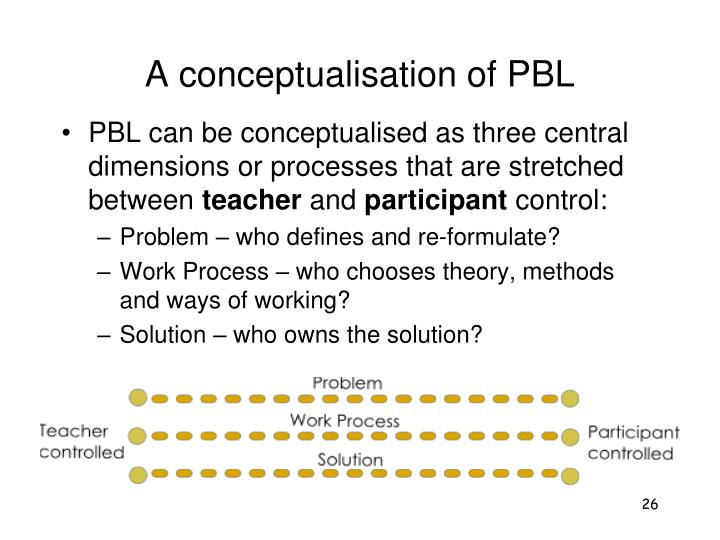 A conceptualisation of PBL