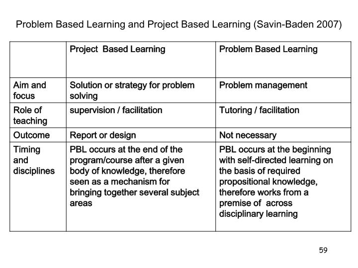 Problem Based Learning and Project Based Learning (Savin-Baden 2007)