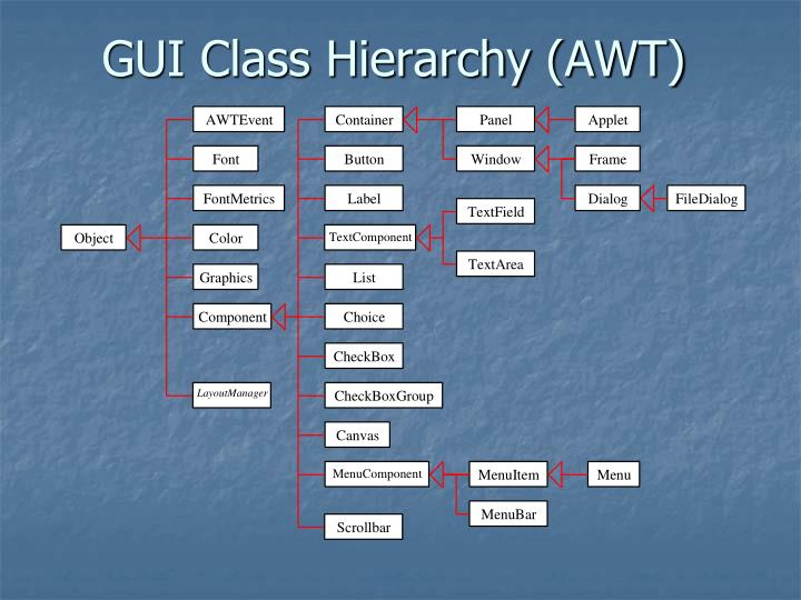 GUI Class Hierarchy (AWT)