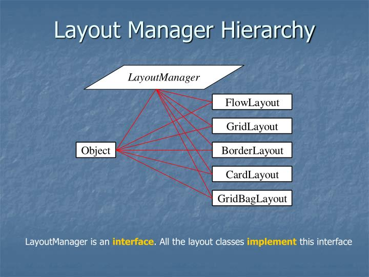 Layout Manager Hierarchy