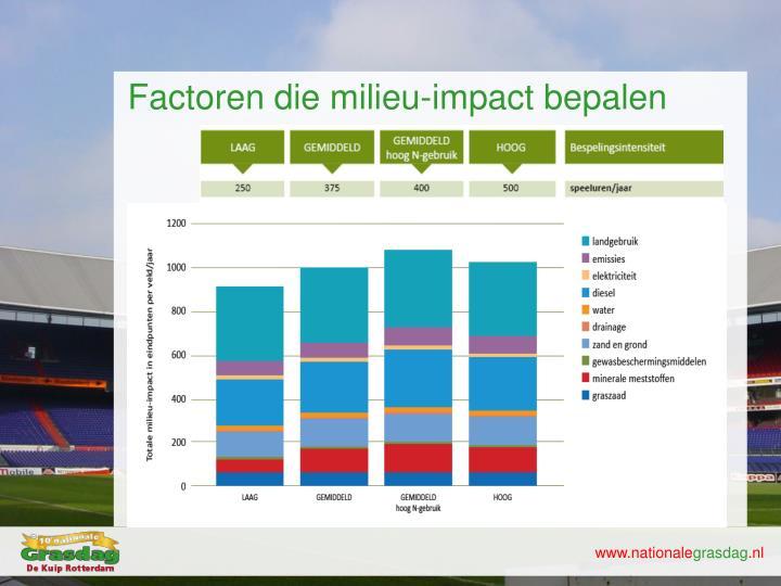 Factoren die milieu-impact bepalen
