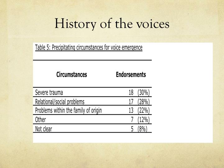 History of the voices