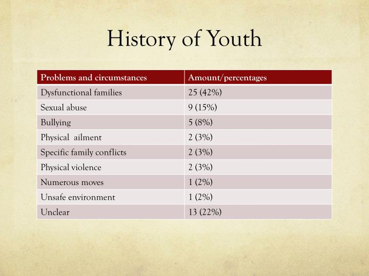 History of Youth