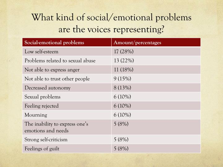 What kind of social/emotional problems are the voices representing?