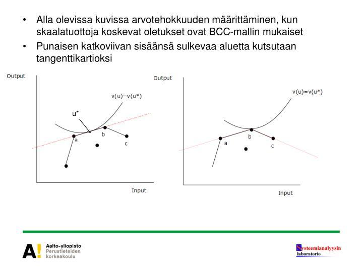 Alla olevissa kuvissa arvotehokkuuden määrittäminen, kun skaalatuottoja koskevat oletukset ovat BCC-mallin mukaiset