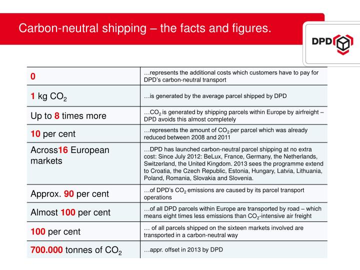 Carbon-neutral shipping – the facts and figures.