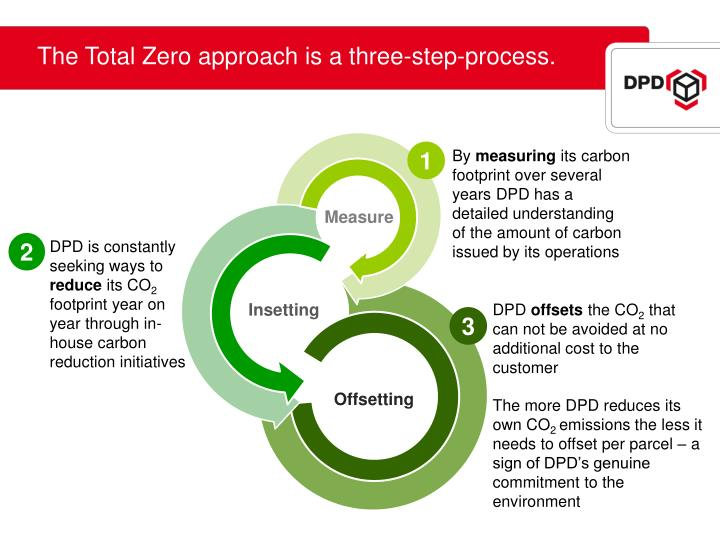 The Total Zero approach is a three-step-process.